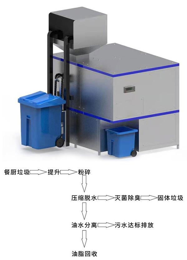 日处理5吨多功能餐饮垃圾压缩烘干设备报价